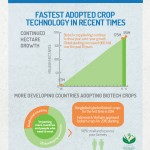 2-Fast-Adopted-Crop-Technology