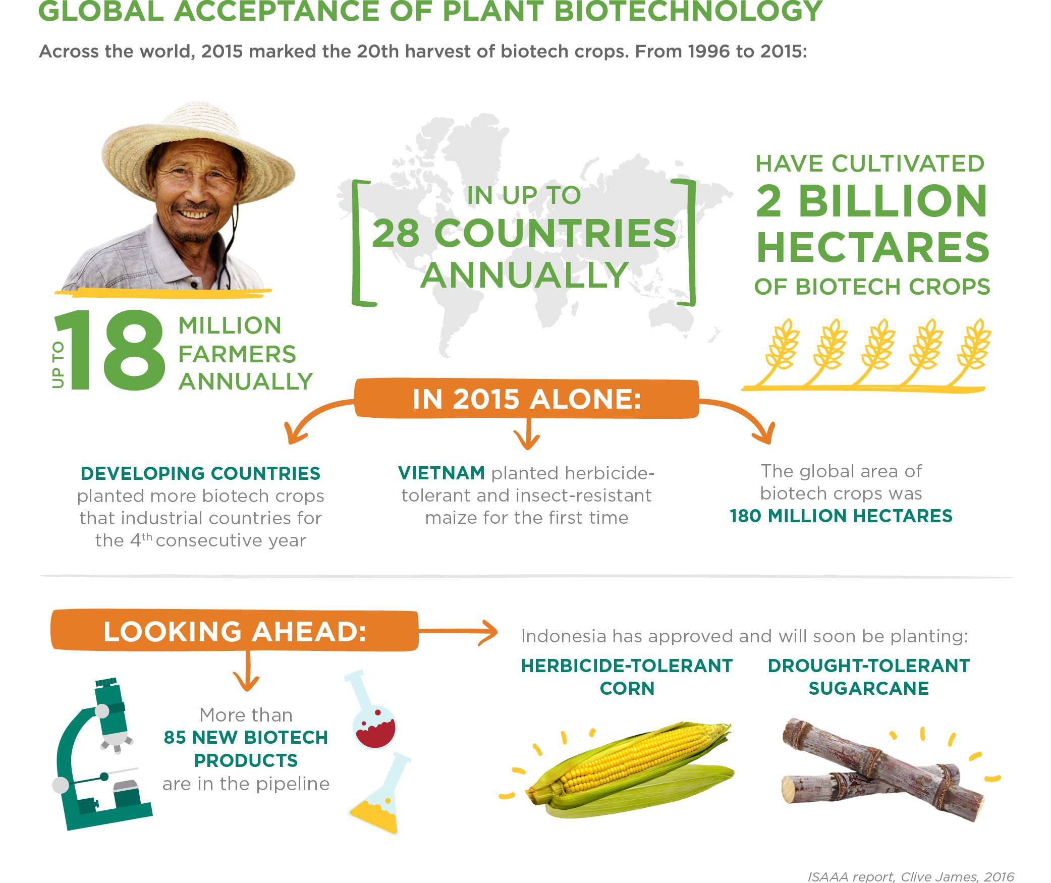 biotech_acceptance_infographic_V03.jpg