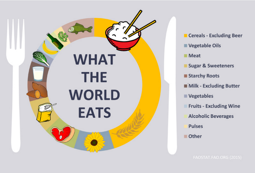 Waht the world eats