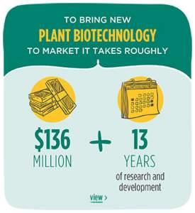 To bring new plant biotechnology to market it takes roughly 136 million dollars and 13 years of research and development.